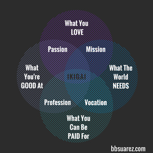 """Ikigai"" — My Reason For Being"